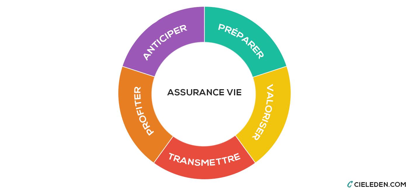 Les 5 objectifs des assurances vie : Transmettre, Anticiper, profiter, Valoriser et préparer.