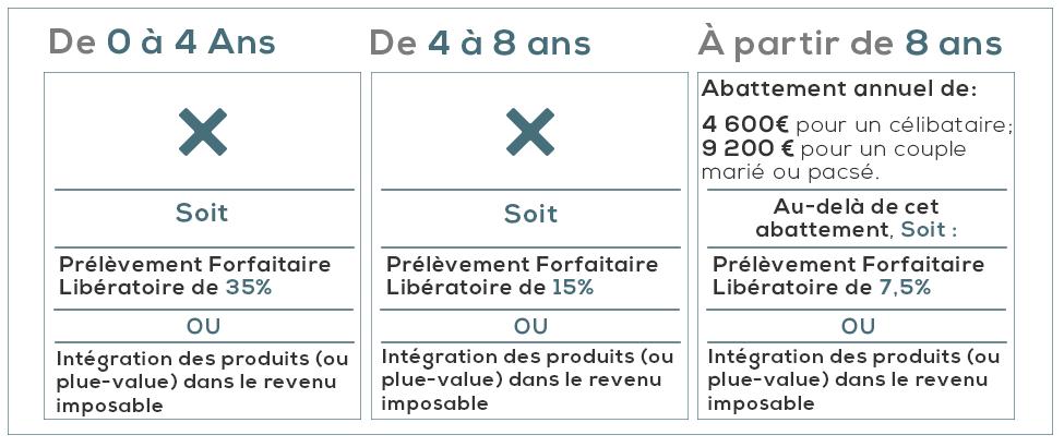 Fiscalite Assurance Vie Imposition Et Cotisations Des Contrats