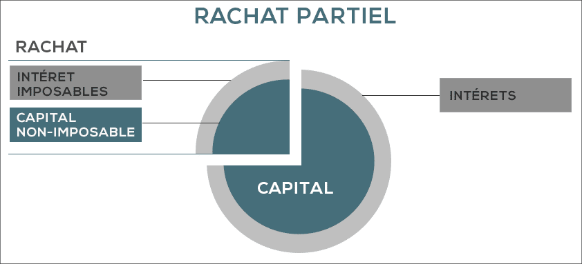 RACHAT PARTIEL