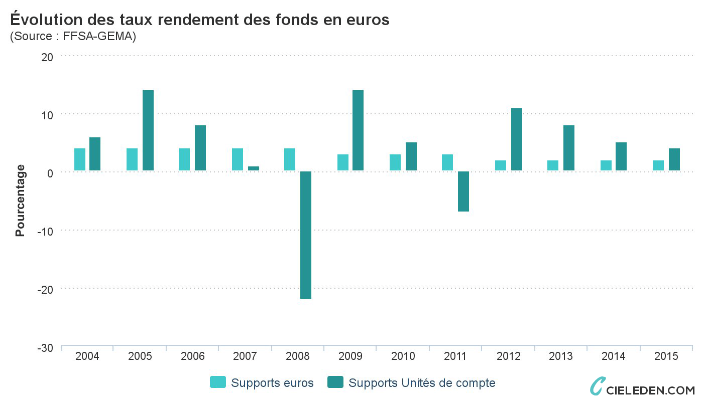evolution-taux-rendement-fonds-en-euros