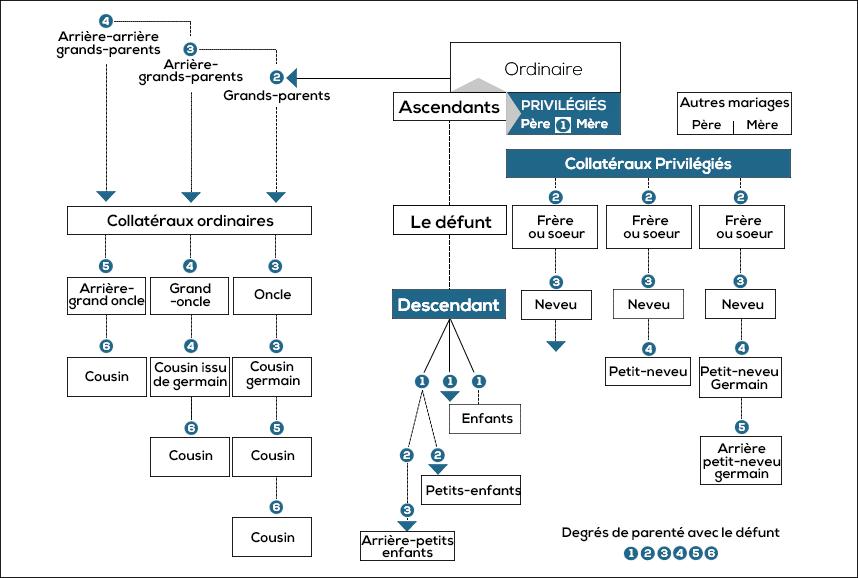 Ordre héritiers succession - degré de parenté